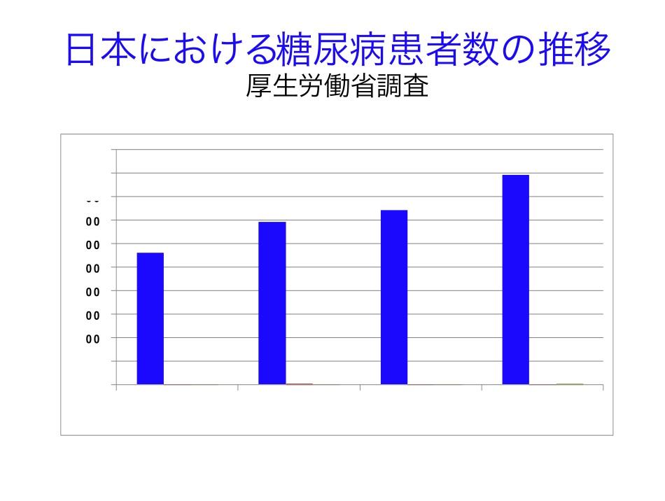 日本における糖尿病患者数の推移